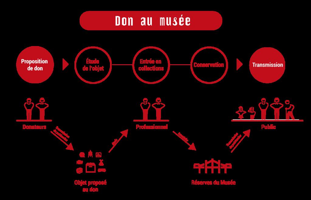 Schéma d'étape de la proposition de don au musée jusqu'à la présentation de l'objet au public.
