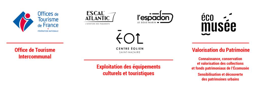 Schéma des trois missions de Saint-Nazaire Agglomération Tourisme